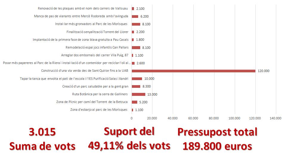 propostes_import_definitives_pressupostos_participatius_2016_sqv